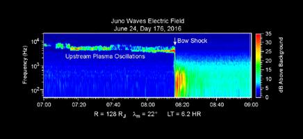 Júpiter le da la bienvenida a Juno a su poderosa magnetósfera.  En el gráfico se muestra la intensidad de campos eléctricos oscilantes (codificada en color, donde rojo son ondas eléctricas más intensas) alrededor de la nave durante su viaje hacia Júpiter, y el cambio que sufre la frecuencia de esas ondas cuando se aproxima al planeta. La característica más notoria es el cambio repentino de frecuencia que se produce a una distancia de aproximadamente 128 veces el radio de Júpiter, cuando la nave ingresa en una zona turbulenta del campo magnético del planeta conocida como la magnetosheath, justo la parte más exterior de la envoltura magnética de Júpiter.  Créditos: NASA/JPL, Waves Instrument, University of Iowa