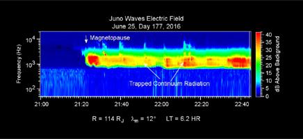 Una imagen similar a la anterior pero esta vez mostrando ondas eléctricas atrapadas dentro de la magnetosfera de Júpiter.  La flecha indica justamente el borde de esa burbuja magnética que todos los planetas gigantes como él crean a su alrededor, aislando su entorno del rio de partìculas y campos a su alrededor producidos por el Sol.  Al límite interno de esa burbuja se lo llama la magnetopausa. Créditos: NASA/JPL, Waves Instrument, University of Iowa