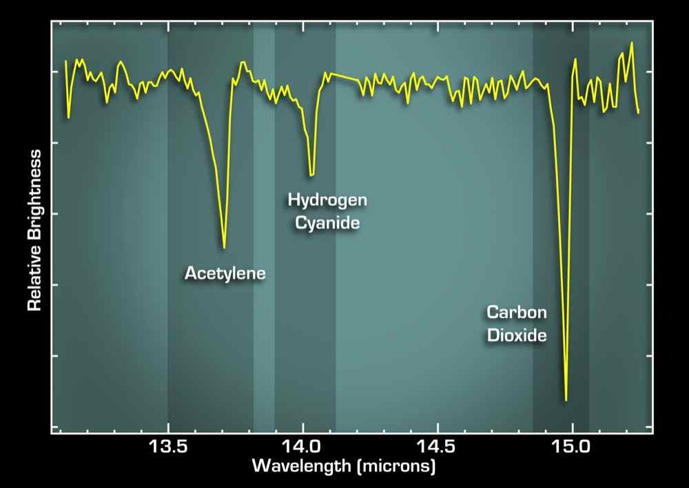 This graph, or spectrum, from NASA's Spitzer Space Telescope tells astronomers that some of the most basic ingredients of DNA and protein are concentrated in a dusty planet-forming disk circling a young sun-like star called IRS 46.
