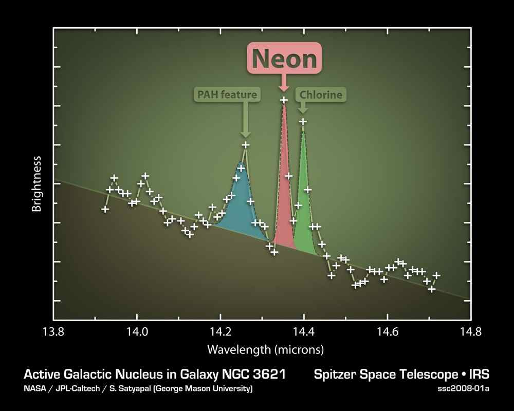 This plot of data from NASA's Spitzer Space Telescope indicates that a flat, spiral galaxy called NGC 3621 has a feeding, supermassive black hole lurking within it.