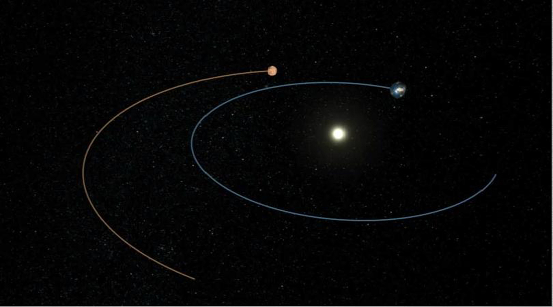 This artist's animation shows the route NASA's Phoenix Mars Lander took to get from Earth to Mars.