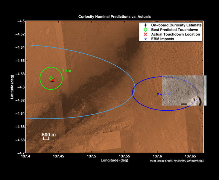 The red 'X' marks the spot where NASA's Curiosity rover landed on Mars. This is well within the targeted landing region, called the landing   ellipse, marked by the light blue line.