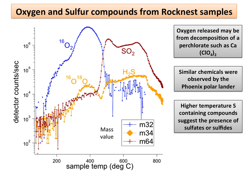 NASA's Mars rover Curiosity has detected sulfur, chlorine, and oxygen compounds in fine grains scooped by the rover at a wind drift site called 'Rocknest.' The grains were heated and analyzed using the rover's Sample Analysis at Mars instrument suite.