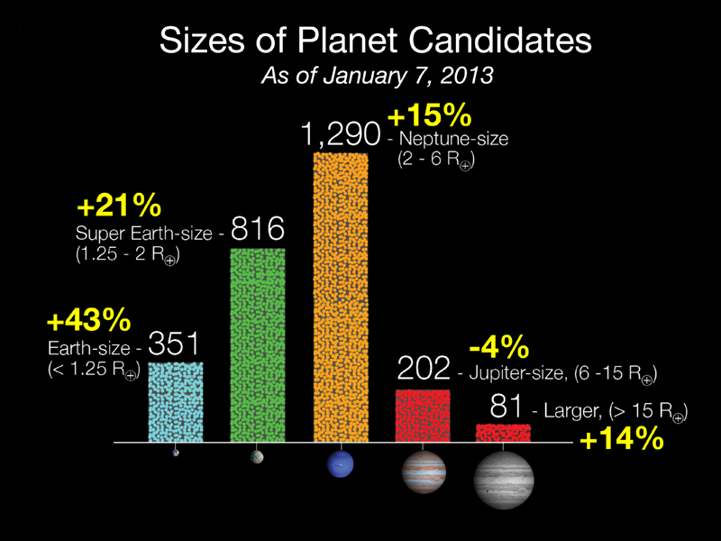 Kepler data has increased by 20 percent and now totals 2,740 potential planets orbiting 2,036 stars; dramatic increases are seen in the number of Earth-size and super Earth-size candidates discovered.