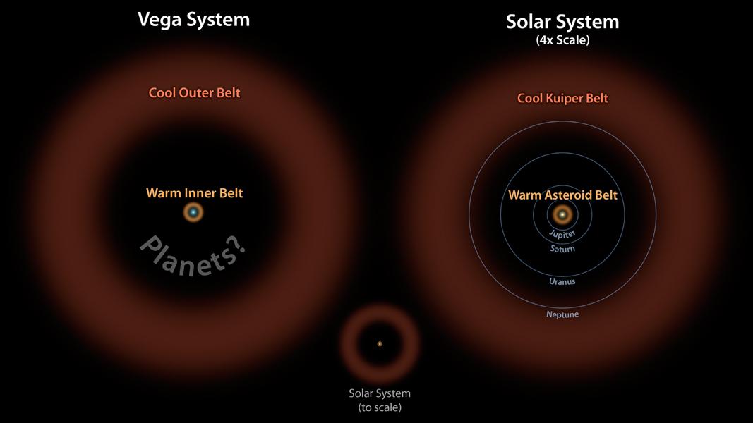 Vegas og vores egne asteroidebælter