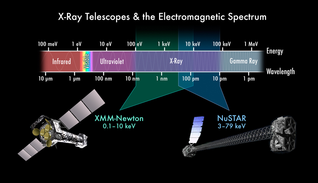 This chart depicts the electromagnetic spectrum, highlighting the X-ray portion. NASA's NuSTAR and ESA's XMM-Newton telescope complement each other by seeing different colors of X-ray light.