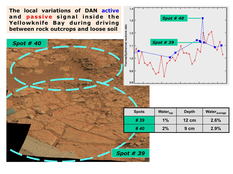 The Dynamic Albedo of Neutrons (DAN) instrument on NASA's Mars rover Curiosity took measurement on a rock outcrop (Spot 39) and on loose soil (Spot 40) within the 'Yellowknife Bay' area of Mars' Gale Crater.