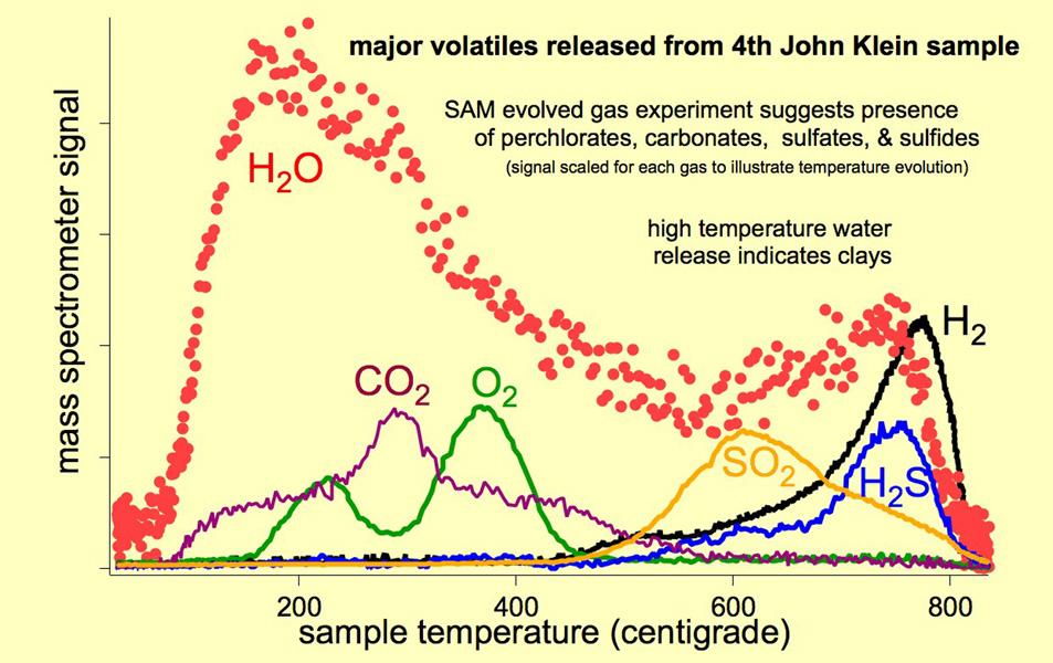 As the Sample Analysis at Mars (SAM) suite of instruments on NASA's Curiosity Mars rover heats a sample, gases are released (or 'evolved') from the sample and can be identified using SAM's quadrupole mass spectrometer.