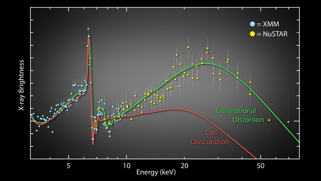 NASA's NuSTAR, has helped to show that the spin rates of black holes can be measured conclusively. The solid lines show two theoretical models that explain low-energy X-ray emission seen previously from the spiral galaxy NGC 1365 by XMM-Newton.