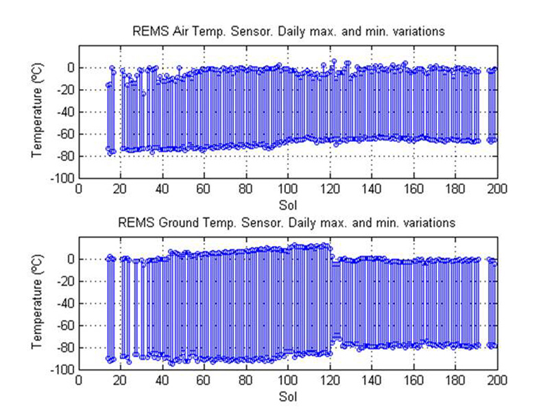 This pair of graphs shows about one-fourth of a Martian year's record of temperatures (in degrees Celsius) measured by the Rover Environmental Monitoring Station (REMS) on NASA's Curiosity rover.