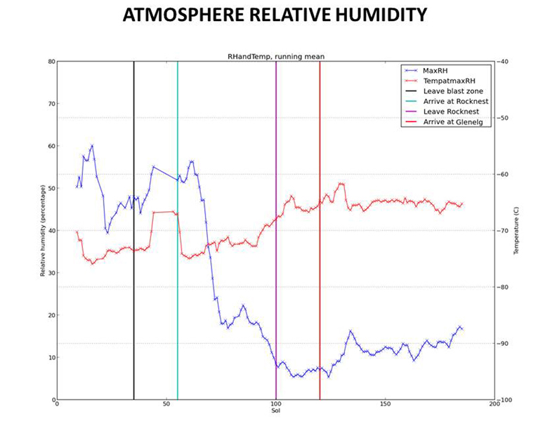 This graphic tracks the maximum relative humidity and the temperature at which that maximum occurred each Martian day, or sol, for about one-fourth of a Martian year, as measured by REMS on NASA's Curiosity Mars rover.