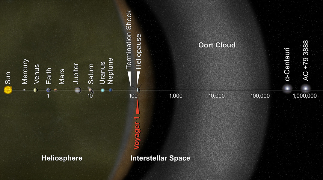 Voyager 1 has entered interstellar space. NASA's spacecraft, which rose from Earth on a September morning 36 years ago, has traveled farther than anyone, or anything, in history.