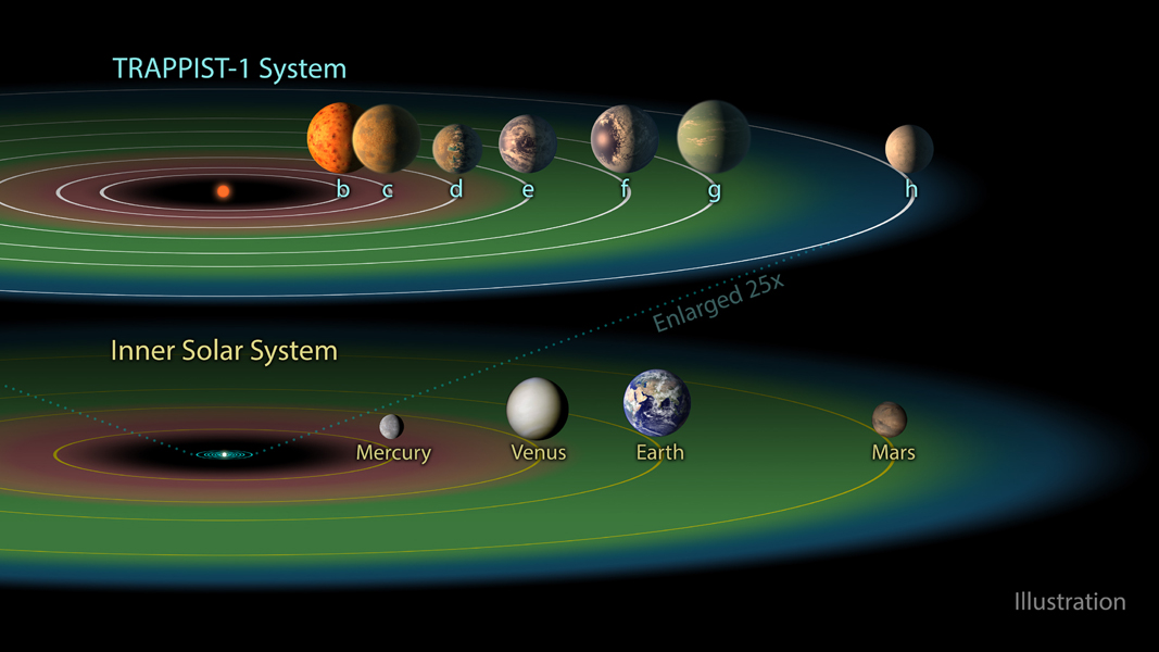 Three of the TRAPPIST-1 planets dwell in their star's so-called 'habitable zone,' shown in green. This is the band around the star where temperatures are just right, not too hot, not too cold, for liquid water to pool on the surface of an Earth-like world