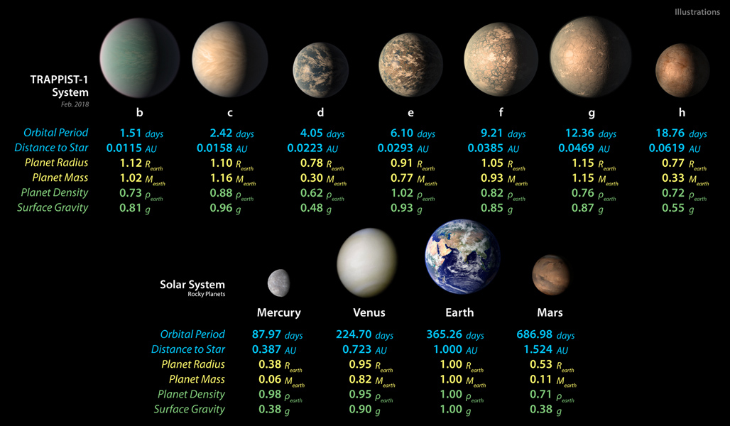 This chart shows artist concepts of the seven planets of TRAPPIST-1 with their orbital periods, distances from their star, radii, masses, densities and surface gravity as compared to those of Earth. These numbers are current as of February 2018.