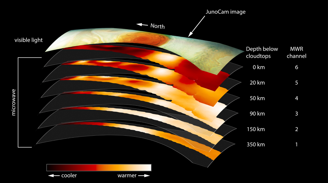 This figure gives a look down into Jupiter's Great Red Spot, using data from the microwave radiometer instrument onboard NASA's Juno spacecraft.