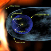 An artist's concept illustrates the positions of the Voyager spacecraft in relation to structures formed around our Sun by the solar wind.