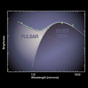 This plot shows that a pulsar, the remnant of a stellar explosion, is surrounded by a disk of its own ashes. The disk, revealed by the two data points at the far right from NASA's Spitzer Space Telescope, is the first ever found around a pulsar.