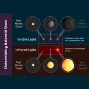 This chart based on data from NASA's Wide-field Infrared Survey Explorer illustrates how infrared is used to more accurately determine an asteroid's size; three asteroids of different sizes can look similar when viewed in visible-light.
