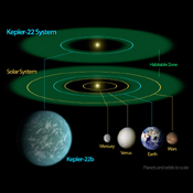 This diagram compares our own solar system to Kepler-22, a star system containing the first 'habitable zone' planet -- the sweet spot around a star where temperatures are right for water to exist in its liquid form, discovered by NASA's Kepler mission.