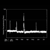 This graphic shows the flux of radiation detected by NASA's Mars Science Laboratory on the trip from Earth to Mars; the spikes in radiation levels occurred because of large solar energetic particle events caused by giant flares on the sun.