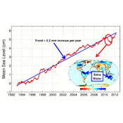 This figure shows changes in global mean sea level as measured by satellite altimetry (NASA/CNES Topex/Poseidon and Jason-1; and NASA/CNES/NOAA/EUMETSAT Jason-2) between 1992 to 2012.