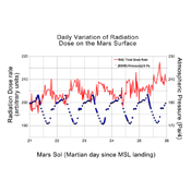 This graphic shows the daily variations in Martian radiation and atmospheric pressure as measured by NASA's Curiosity rover. As pressure increases, the total radiation dose decreases.