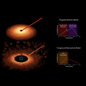 Scientists measure the spin rates of supermassive black holes by spreading the X-ray light into different colors. The light comes from accretion disks that swirl around black holes, as shown in both of the artist's concepts.
