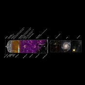 This illustration summarizes the almost 14-billion-year-long history of our universe. It shows the main events that occurred between the initial phase of the cosmos.