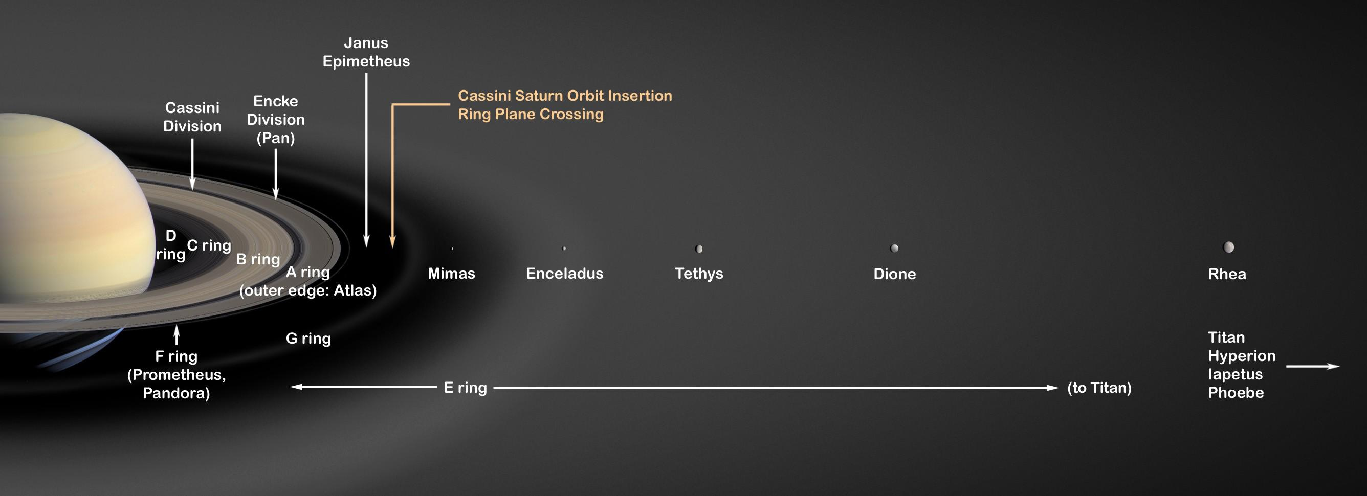 Actual Size Ring Chart: Space Images | Saturn7s Rings (Artist7s Concept),Chart