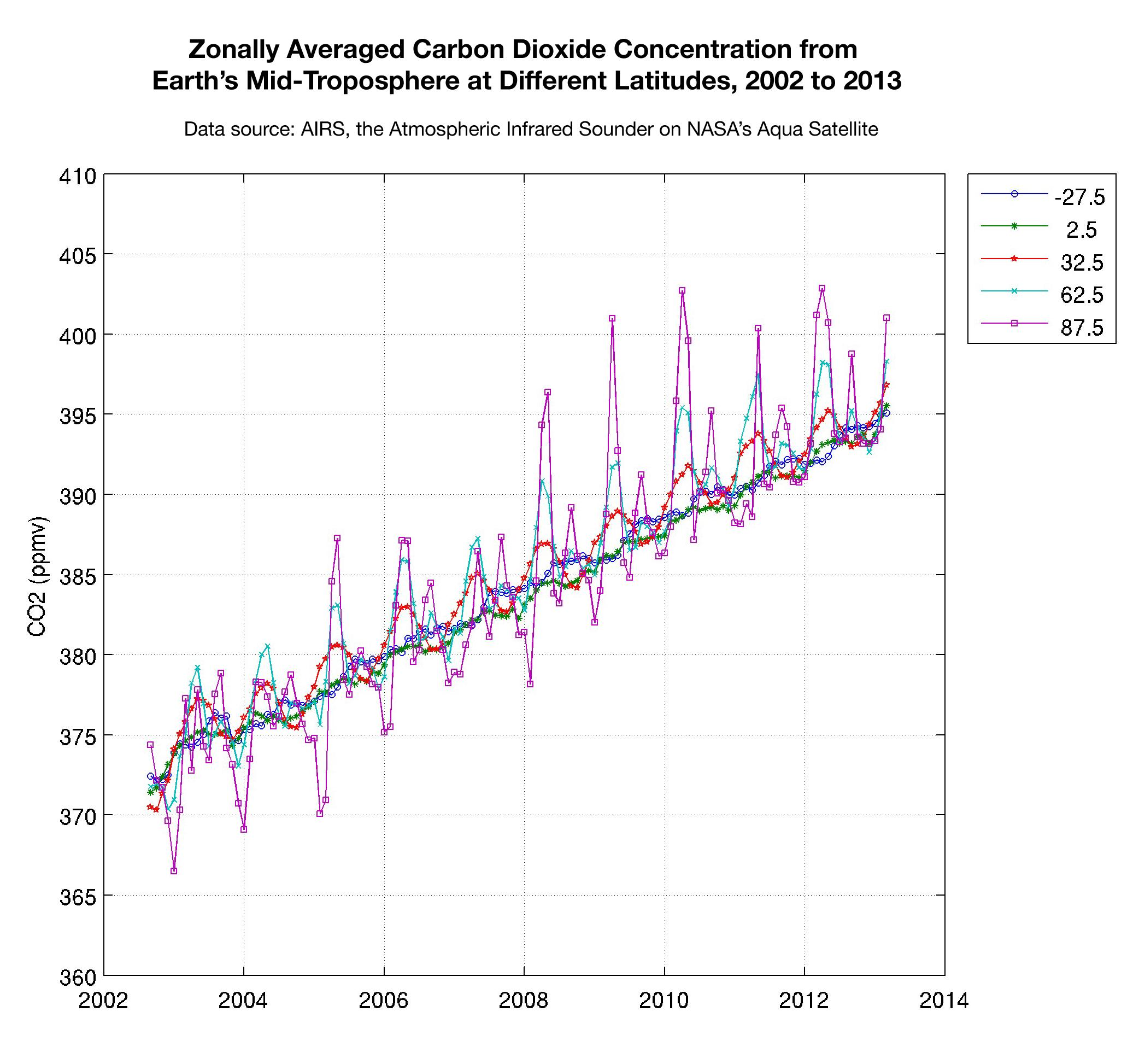 graph of zonally averaged carbon dioxide