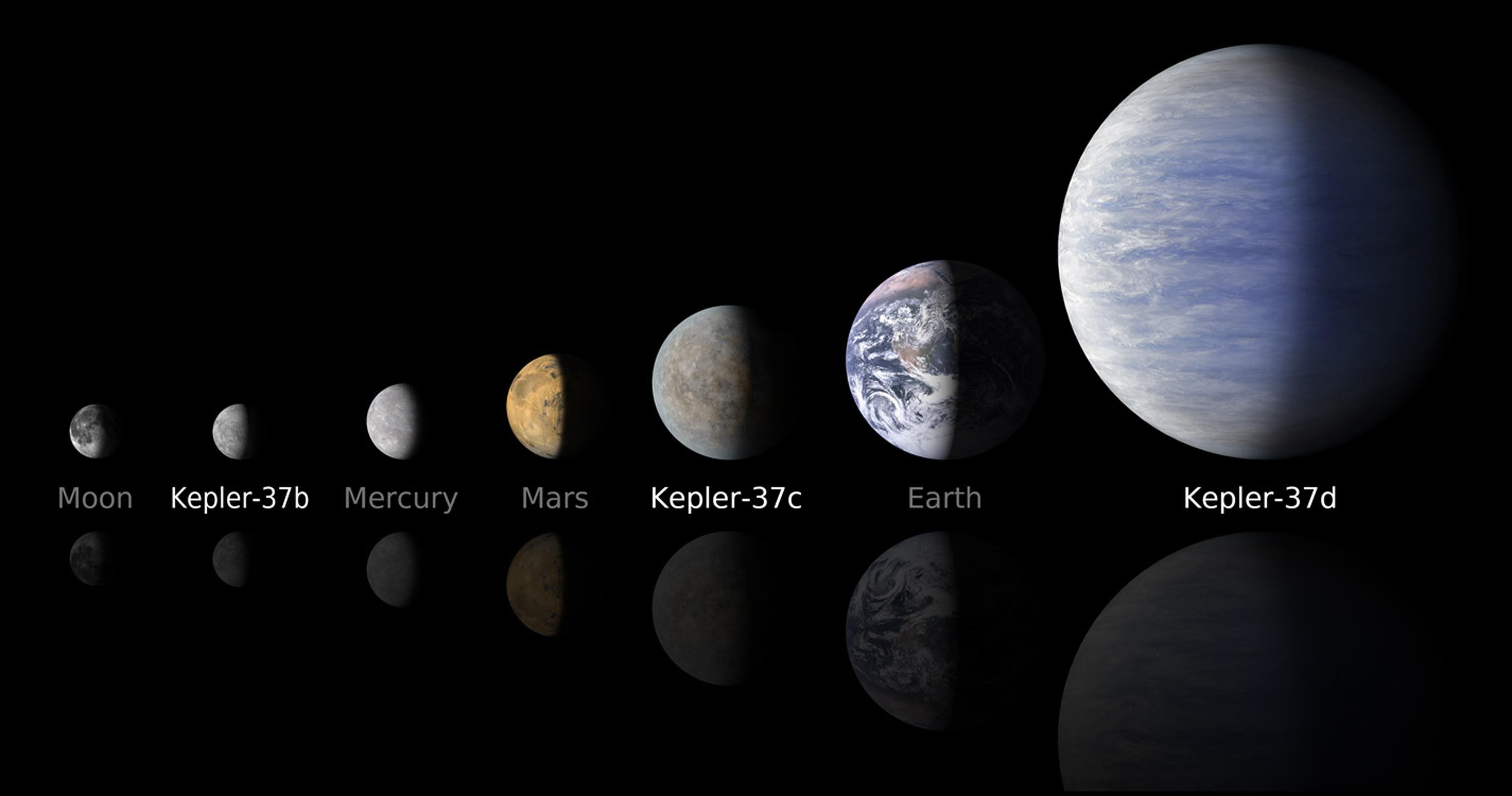Kepler Solar System