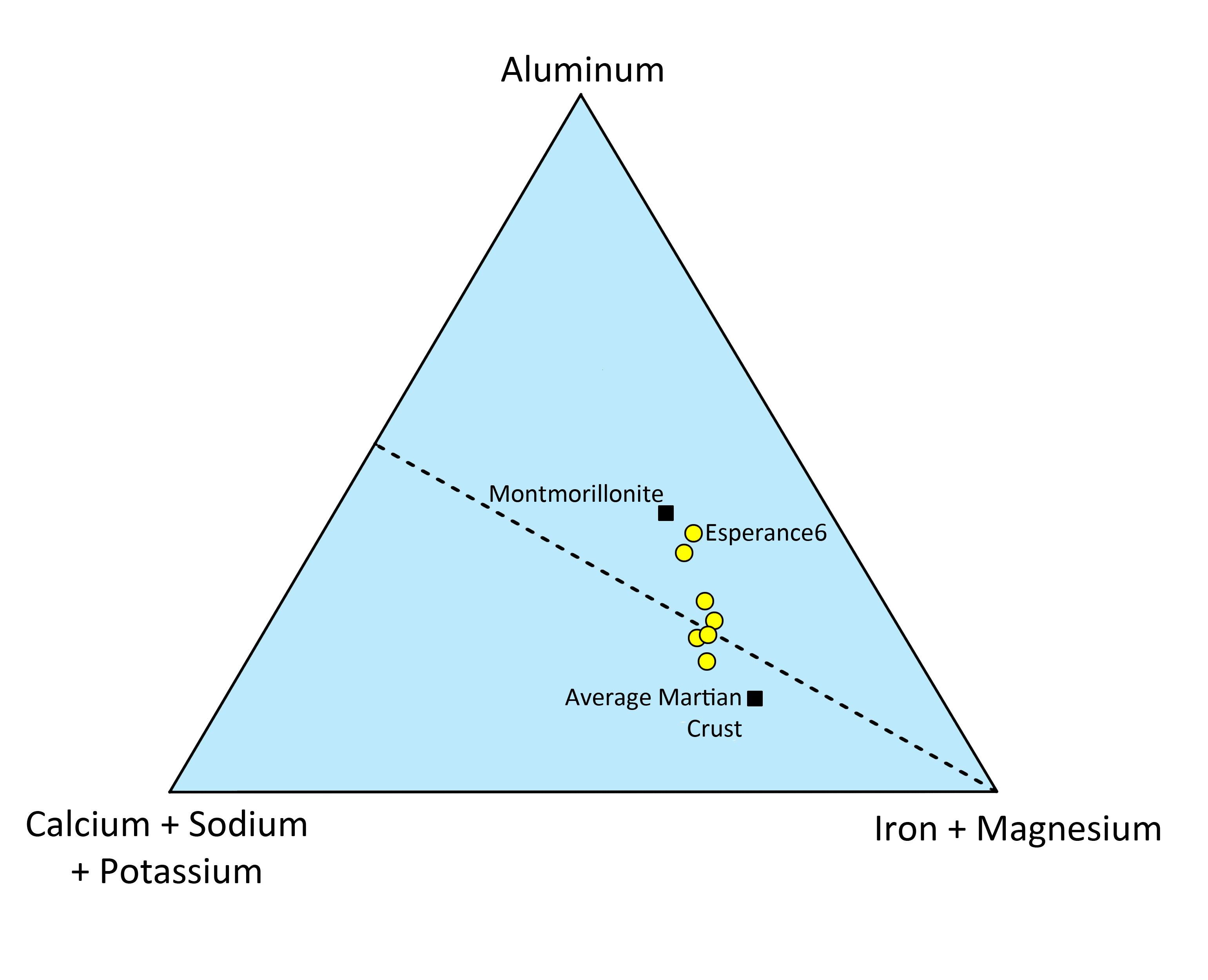 The Plot Diagram: Space Images | Chemistry of Martian Rock 7Esperance7,Chart