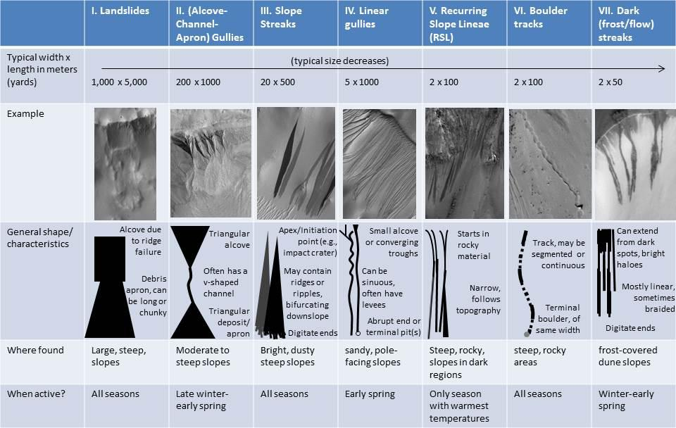 Mac Flow Chart: Space Images | Martian Features Formed When Material Moves Downslope,Chart