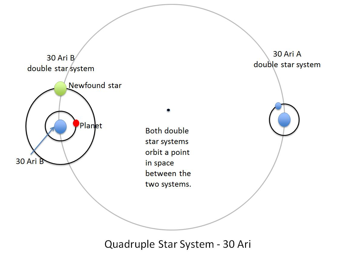 Number The Stars Plot Diagram: Space Images | Double Date: Two Pairs of Stars in One System,Chart