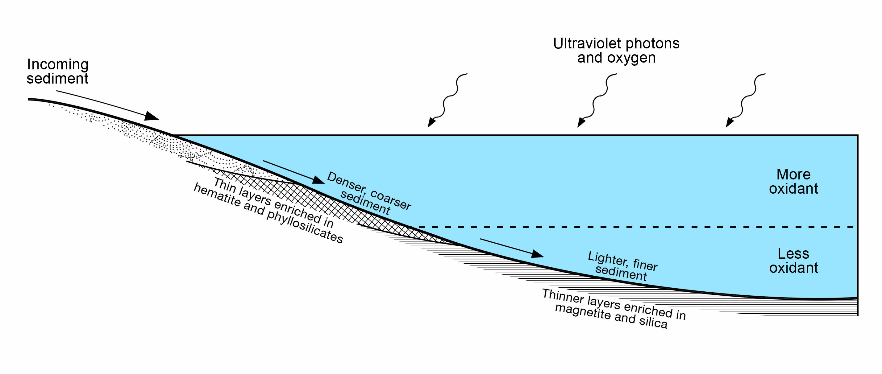Parts Of A Plot Diagram: Space Images | Diagram of Lake Stratification on Mars,Chart