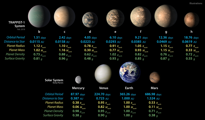 Trappist 1 Planets Size Comparison