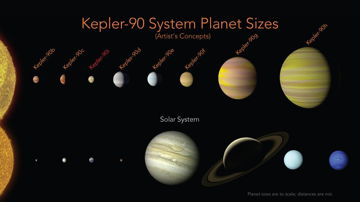 Umělá inteligence od Google našla nové exoplanety v datech z teleskopu Kepler