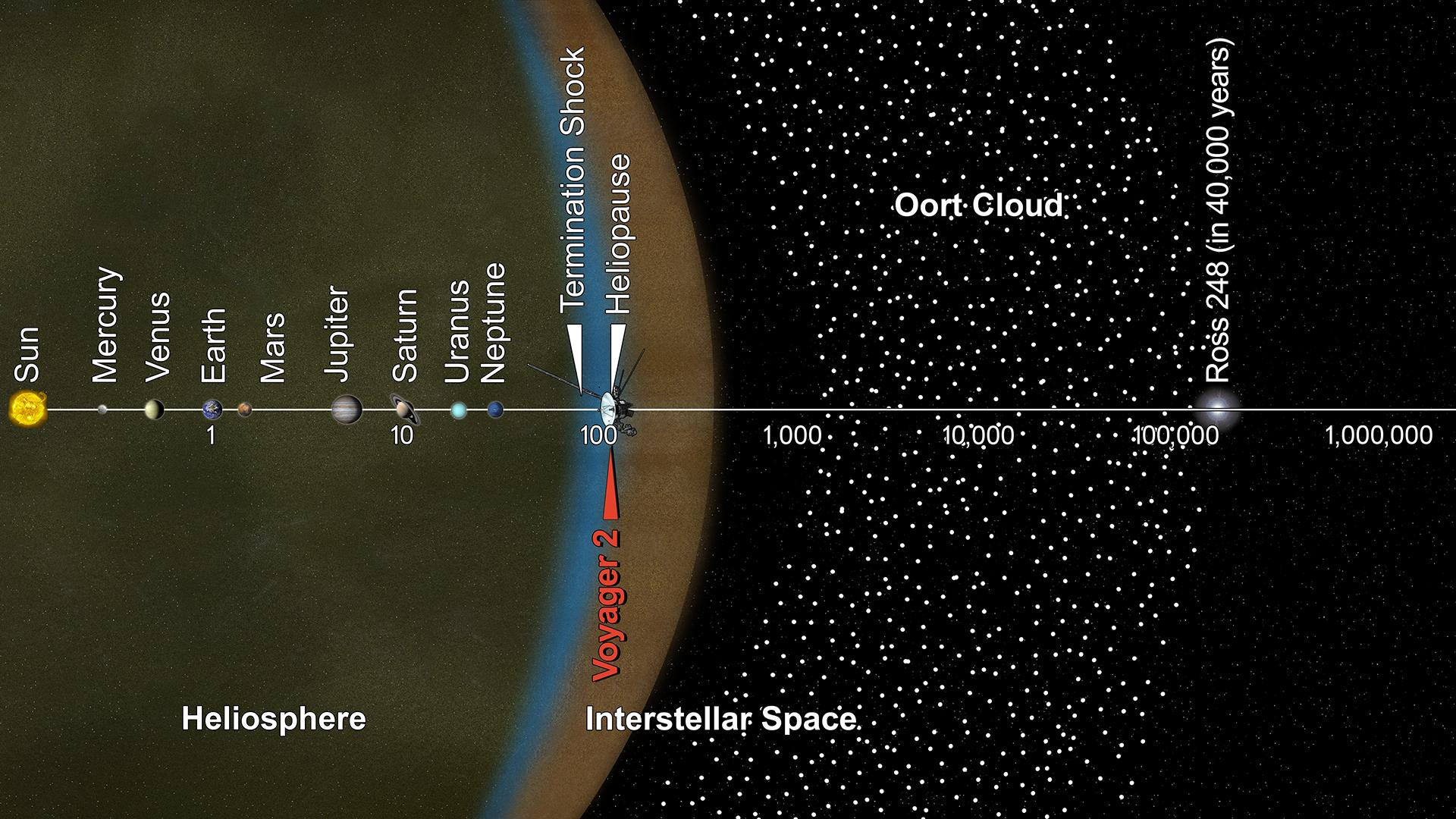 Space Images | Voyager 2 and the Scale of the Solar System (Artist Concept)