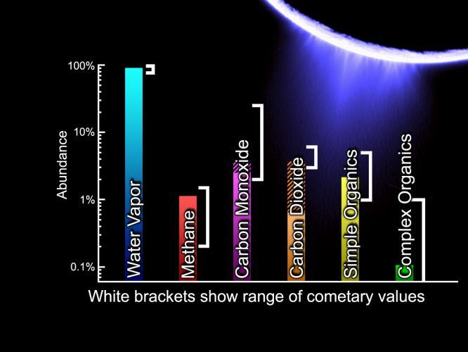 Composition semblable des geysers d'Encelade et des comètes