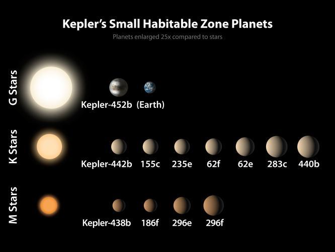 Kepler 452-b: annonce de la NASA PIA19827_modest