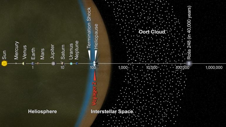 Graphic showing the structure of the solar system and where the Voyager spacecraft are
