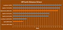 The total distance driven on Mars by NASA's Mars Exploration Rover, 21.35 miles by early December 2011, is approaching the record total for off-Earth driving, held by the robotic Lunokhod 2 rover operated on Earth's moon by the Soviet Union in 1973.