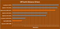 Off-Earth Driving Champs (in Kilometers)