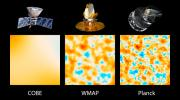 This graphic illustrates the evolution of satellites designed to measure ancient light leftover from the big bang that created our universe 13.8 billion years ago; NASA's COBE Explorer (left) and WMAP (middle), and ESA's Planck (right).