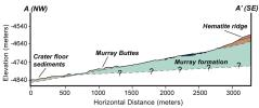 This cross-section graphic provides an interpretation of the geologic relationship between the 'Murray Formation,' the crater floor sediments, and the hematite ridge.