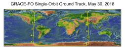 Along NASA's GRACE-FO satellites' ground track (top), the inter-spacecraft distance between them changes as the mass distribution underneath (i.e., from mountains, etc.) varies.
