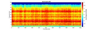 This image shows the spectrogram of vibrations (frequency spectrum over time) recorded by two of the three sensors of the short period seismometer on NASA's InSight lander on Mars.